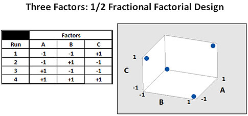 how to write a half fractional factorial design