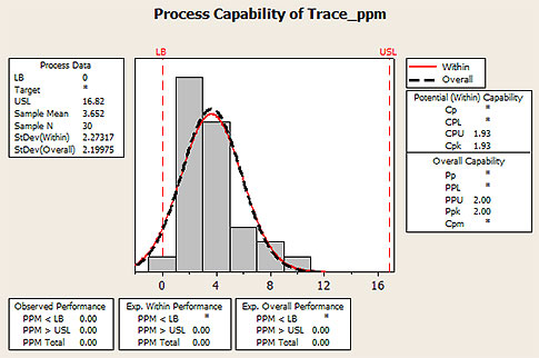 Process Performance Indices for Non-Normal Distributions