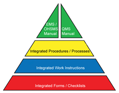 Using An Integrated Management System To Implement Iso