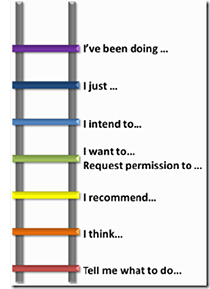 accountability ladder diagram ladder diagram program #5