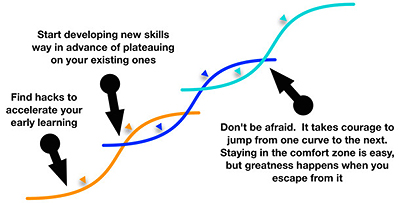 Take Down Your Corporate Ladder | Quality Digest