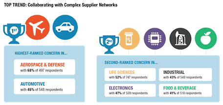 Can Innovative Supplier Quality Management Be Disruptive ...
