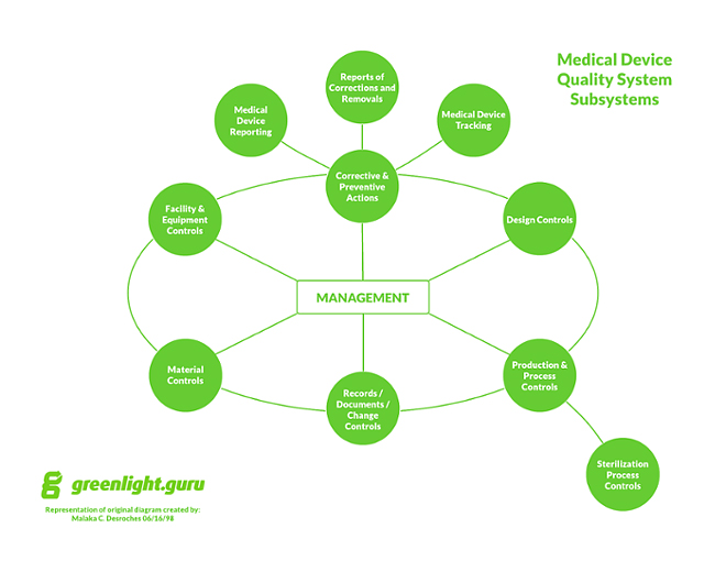 fda medical device application process