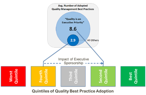 Making the Business Case for Quality | Quality Digest