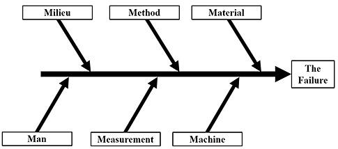 A Worksheet For Ishikawa Diagrams Quality Digest