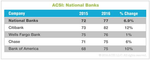 ACSI Report on Customer Satisfaction With Banks Shows
