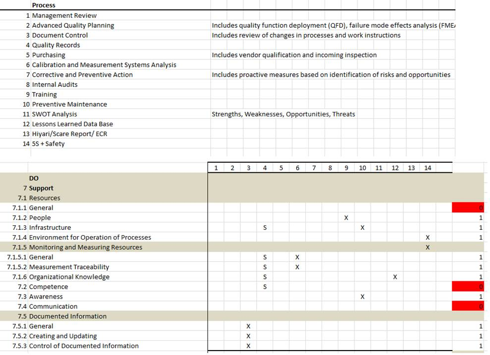 using a conformity matrix to align processes to iso 9001