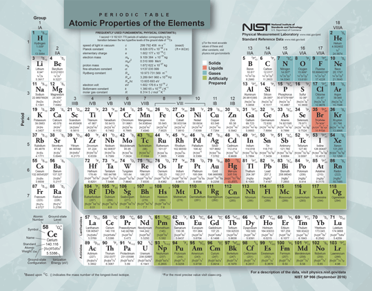 The new NIST periodic table.