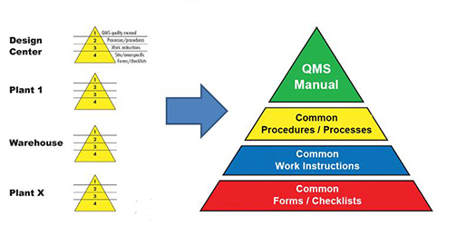 quality management implementing quality systems In quality management, it's a popular saying that if something is not written, it didn 't happen businesses which follow a management system.