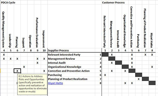 Use A Sipoc Matrix To Deploy Iso 9001 2015 Clause 4 4