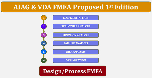 Aiag And Vda Release Draft Of Harmonized Fmea Manual