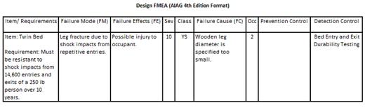 AIAG & VDA FMEA Alignment