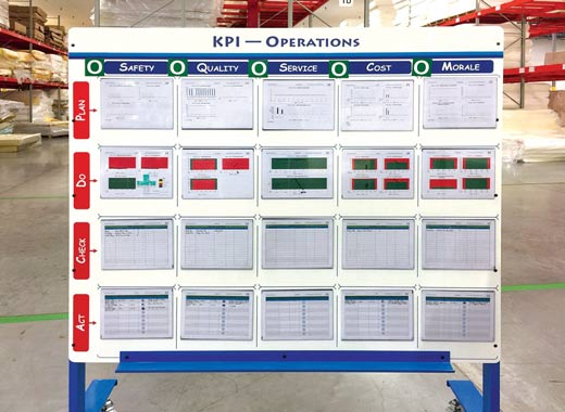 Support 5s And Lean Goals With Custom Kpi Boards Quality