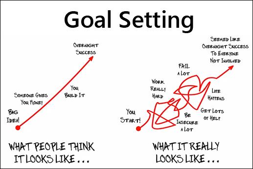 success secret no  4  don u2019t set goals