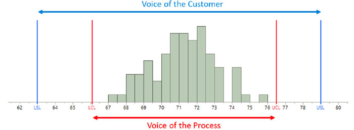 Process Capability: What It Is and How to Ensure It Helps, Part 5