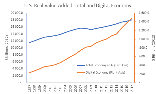 chart showing the growth of the total and digital economy