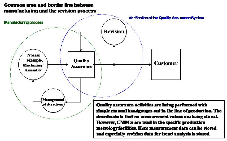 Implementation of the Quality Assurance Matrix and Methodology