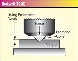 What are some methods for testing metal hardness?