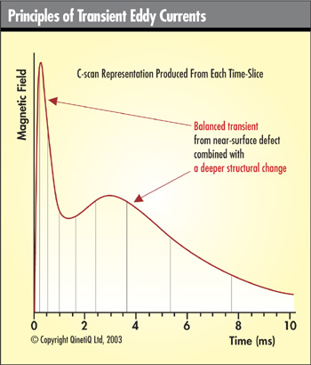 topicpages transient eddy current