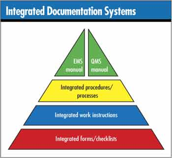 iso 14001 work instruction and sops pictures to pin on pinterest