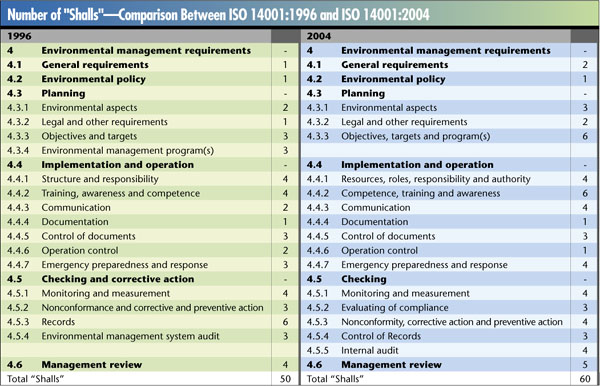 iso 14001 version 2015 draft pdf