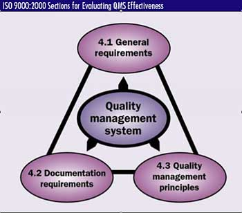 Home » Quality Management Audit Procedure State