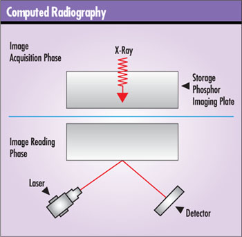 Quality Digest Magazine. The Reduced Costs In Those Areas Mean A Quick Return On Investment Says Fred Morro Fuji Corp's Director Of Digital Radiography Products For Ndt. Wiring. Radiography Of A Camera Diagram At Scoala.co